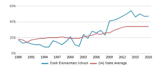 This chart display the percentage of students who is eligible for free lunch in Clark Elementary School and the percentage of public school students who is eligible for free lunch in Iowa by year, with the latest 2017-18 school year data.