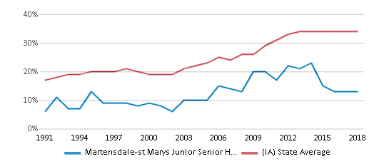This chart display the percentage of students who is eligible for free lunch in Martensdale-st Marys Junior Senior High School and the percentage of public school students who is eligible for free lunch in Iowa by year, with the latest 2017-18 school year data.