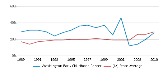 This chart display the percentage of students who is eligible for free lunch in Washington Early Childhood Center and the percentage of public school students who is eligible for free lunch in Iowa by year, with the latest 2009-10 school year data.