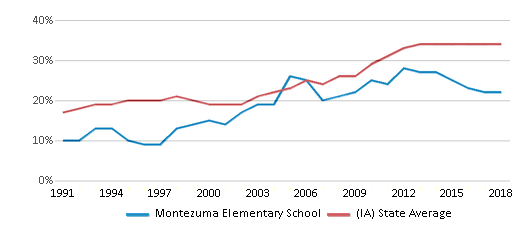 This chart display the percentage of students who is eligible for free lunch in Montezuma Elementary School and the percentage of public school students who is eligible for free lunch in Iowa by year, with the latest 2017-18 school year data.