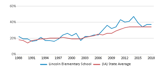 This chart display the percentage of students who is eligible for free lunch in Lincoln Elementary School and the percentage of public school students who is eligible for free lunch in Iowa by year, with the latest 2017-18 school year data.