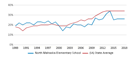 This chart display the percentage of students who is eligible for free lunch in North Mahaska Elementary School and the percentage of public school students who is eligible for free lunch in Iowa by year, with the latest 2017-18 school year data.