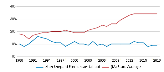 This chart display the percentage of students who is eligible for free lunch in Alan Shepard Elementary School and the percentage of public school students who is eligible for free lunch in Iowa by year, with the latest 2017-18 school year data.