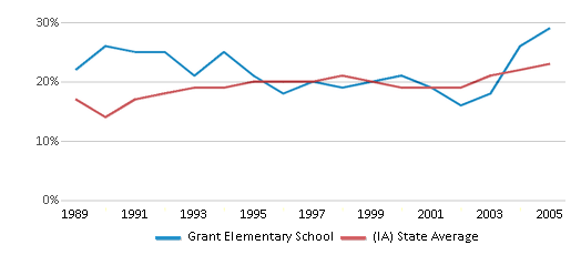This chart display the percentage of students who is eligible for free lunch in Grant Elementary School and the percentage of public school students who is eligible for free lunch in Iowa by year, with the latest 2004-05 school year data.