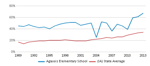 This chart display the percentage of students who is eligible for free lunch in Agassiz Elementary School and the percentage of public school students who is eligible for free lunch in Iowa by year, with the latest 2012-13 school year data.