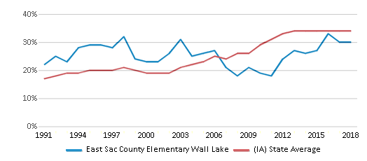 This chart display the percentage of students who is eligible for free lunch in East Sac County Elementary Wall Lake and the percentage of public school students who is eligible for free lunch in Iowa by year, with the latest 2017-18 school year data.