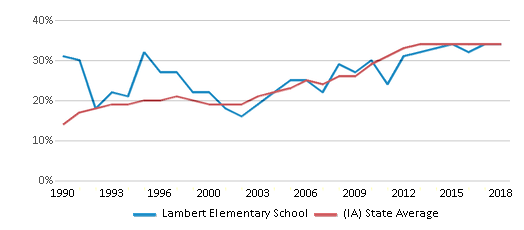 This chart display the percentage of students who is eligible for free lunch in Lambert Elementary School and the percentage of public school students who is eligible for free lunch in Iowa by year, with the latest 2017-18 school year data.