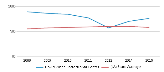 This chart display the percentage of students who is eligible for free lunch in David Wade Correctional Center and the percentage of public school students who is eligible for free lunch in Louisiana by year, with the latest 2014-15 school year data.