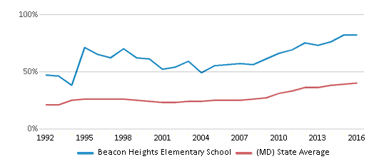 This chart display the percentage of students who is eligible for free lunch in Beacon Heights Elementary School and the percentage of public school students who is eligible for free lunch in Maryland by year, with the latest 2015-16 school year data.
