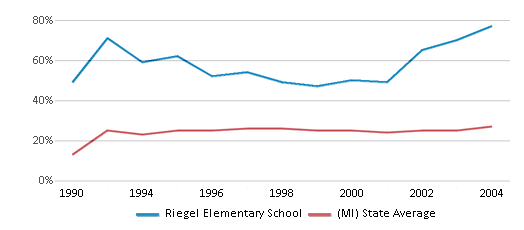 This chart display the percentage of students who is eligible for free lunch in Riegel Elementary School and the percentage of public school students who is eligible for free lunch in Michigan by year, with the latest 2003-04 school year data.