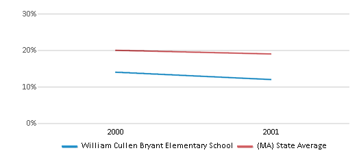 This chart display the percentage of students who is eligible for free lunch in William Cullen Bryant Elementary School and the percentage of public school students who is eligible for free lunch in Massachusetts by year, with the latest 2000-01 school year data.