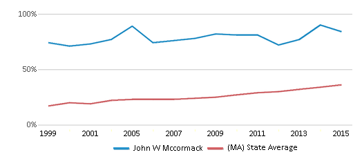 This chart display the percentage of students who is eligible for free lunch in John W Mccormack and the percentage of public school students who is eligible for free lunch in Massachusetts by year, with the latest 2014-15 school year data.