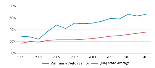 This chart display the percentage of students who is eligible for free lunch in William A Welch Senior and the percentage of public school students who is eligible for free lunch in Massachusetts by year, with the latest 2014-15 school year data.