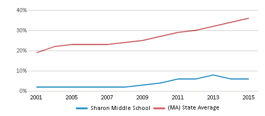 This chart display the percentage of students who is eligible for free lunch in Sharon Middle School and the percentage of public school students who is eligible for free lunch in Massachusetts by year, with the latest 2014-15 school year data.