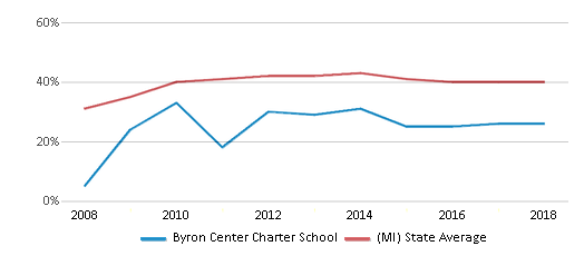 This chart display the percentage of students who is eligible for free lunch in Byron Center Charter School and the percentage of public school students who is eligible for free lunch in Michigan by year, with the latest 2017-18 school year data.