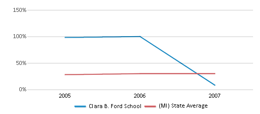 This chart display the percentage of students who is eligible for free lunch in Clara B. Ford School and the percentage of public school students who is eligible for free lunch in Michigan by year, with the latest 2006-07 school year data.