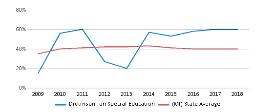 This chart display the percentage of students who is eligible for free lunch in Dickinsoniron Special Education and the percentage of public school students who is eligible for free lunch in Michigan by year, with the latest 2017-18 school year data.