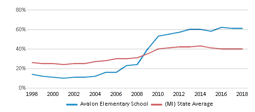 This chart display the percentage of students who is eligible for free lunch in Avalon Elementary School and the percentage of public school students who is eligible for free lunch in Michigan by year, with the latest 2017-18 school year data.