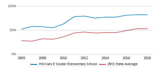 This chart display the percentage of students who is eligible for free lunch in William E Snyder Elementary School and the percentage of public school students who is eligible for free lunch in Nevada by year, with the latest 2017-18 school year data.