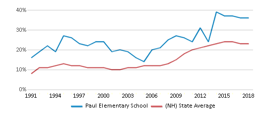 This chart display the percentage of students who is eligible for free lunch in Paul Elementary School and the percentage of public school students who is eligible for free lunch in New Hampshire by year, with the latest 2017-18 school year data.
