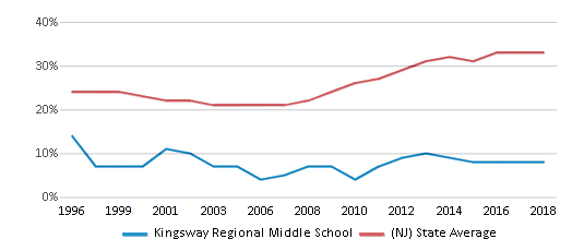 This chart display the percentage of students who is eligible for free lunch in Kingsway Regional Middle School and the percentage of public school students who is eligible for free lunch in New Jersey by year, with the latest 2017-18 school year data.