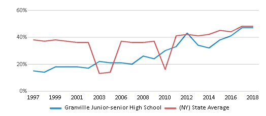 This chart display the percentage of students who is eligible for free lunch in Granville Junior-senior High School and the percentage of public school students who is eligible for free lunch in New York by year, with the latest 2017-18 school year data.