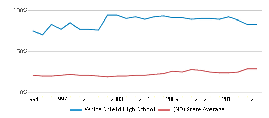 This chart display the percentage of students who is eligible for free lunch in White Shield High School and the percentage of public school students who is eligible for free lunch in North Dakota by year, with the latest 2017-18 school year data.