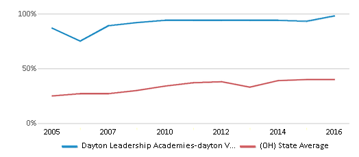 This chart display the percentage of students who is eligible for free lunch in Dayton Leadership Academies-dayton View Campus and the percentage of public school students who is eligible for free lunch in Ohio by year, with the latest 2015-16 school year data.