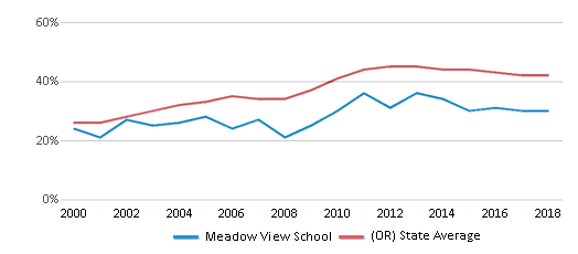 This chart display the percentage of students who is eligible for free lunch in Meadow View School and the percentage of public school students who is eligible for free lunch in Oregon by year, with the latest 2017-18 school year data.