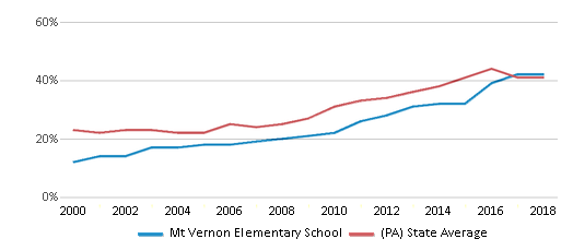 This chart display the percentage of students who is eligible for free lunch in Mt Vernon Elementary School and the percentage of public school students who is eligible for free lunch in Pennsylvania by year, with the latest 2017-18 school year data.