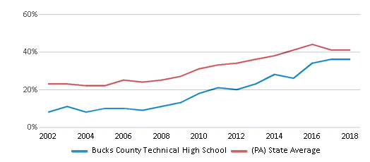 This chart display the percentage of students who is eligible for free lunch in Bucks County Technical High School and the percentage of public school students who is eligible for free lunch in Pennsylvania by year, with the latest 2017-18 school year data.