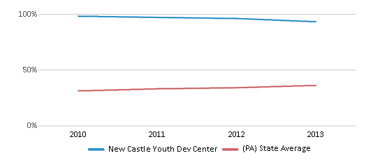 This chart display the percentage of students who is eligible for free lunch in New Castle Youth Dev Center and the percentage of public school students who is eligible for free lunch in Pennsylvania by year, with the latest 2012-13 school year data.