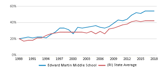 This chart display the percentage of students who is eligible for free lunch in Edward Martin Middle School and the percentage of public school students who is eligible for free lunch in Rhode Island by year, with the latest 2017-18 school year data.