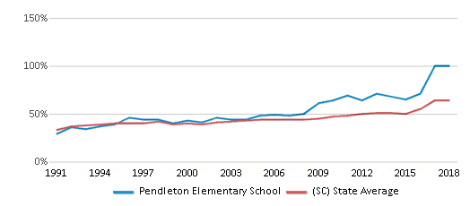 This chart display the percentage of students who is eligible for free lunch in Pendleton Elementary School and the percentage of public school students who is eligible for free lunch in South Carolina by year, with the latest 2017-18 school year data.