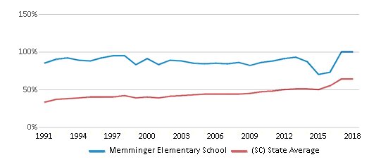 This chart display the percentage of students who is eligible for free lunch in Memminger Elementary School and the percentage of public school students who is eligible for free lunch in South Carolina by year, with the latest 2017-18 school year data.