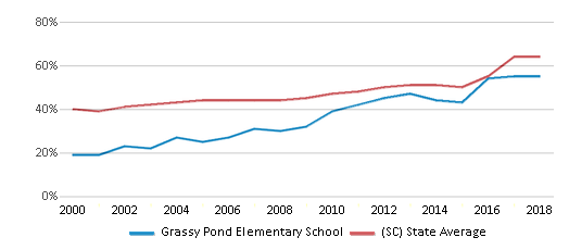 This chart display the percentage of students who is eligible for free lunch in Grassy Pond Elementary School and the percentage of public school students who is eligible for free lunch in South Carolina by year, with the latest 2017-18 school year data.