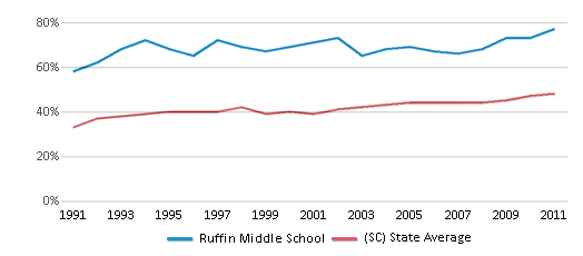 This chart display the percentage of students who is eligible for free lunch in Ruffin Middle School and the percentage of public school students who is eligible for free lunch in South Carolina by year, with the latest 2010-11 school year data.
