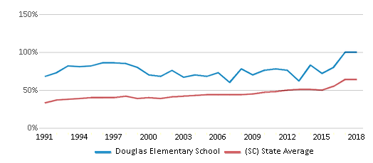 This chart display the percentage of students who is eligible for free lunch in Douglas Elementary School and the percentage of public school students who is eligible for free lunch in South Carolina by year, with the latest 2017-18 school year data.