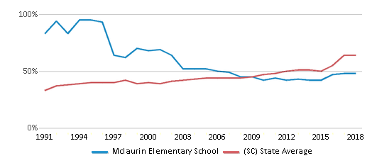 This chart display the percentage of students who is eligible for free lunch in Mclaurin Elementary School and the percentage of public school students who is eligible for free lunch in South Carolina by year, with the latest 2017-18 school year data.