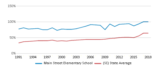 This chart display the percentage of students who is eligible for free lunch in Main Street Elementary School and the percentage of public school students who is eligible for free lunch in South Carolina by year, with the latest 2017-18 school year data.