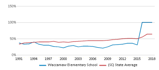 This chart display the percentage of students who is eligible for free lunch in Waccamaw Elementary School and the percentage of public school students who is eligible for free lunch in South Carolina by year, with the latest 2017-18 school year data.