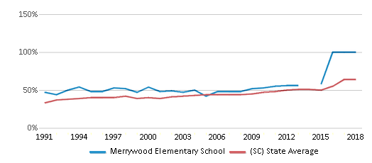 This chart display the percentage of students who is eligible for free lunch in Merrywood Elementary School and the percentage of public school students who is eligible for free lunch in South Carolina by year, with the latest 2017-18 school year data.