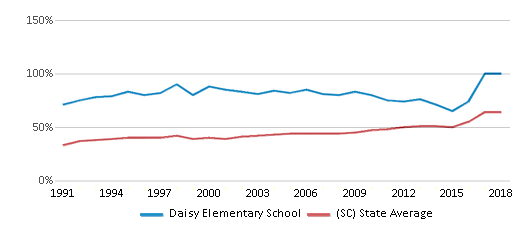 This chart display the percentage of students who is eligible for free lunch in Daisy Elementary School and the percentage of public school students who is eligible for free lunch in South Carolina by year, with the latest 2017-18 school year data.