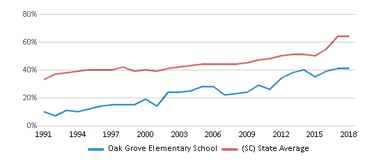 This chart display the percentage of students who is eligible for free lunch in Oak Grove Elementary School and the percentage of public school students who is eligible for free lunch in South Carolina by year, with the latest 2017-18 school year data.