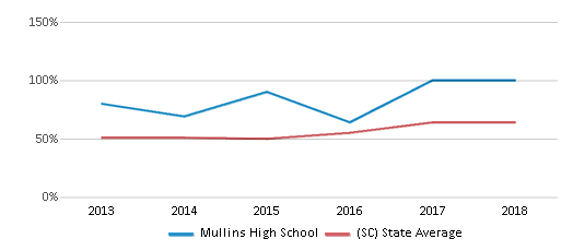 This chart display the percentage of students who is eligible for free lunch in Mullins High School and the percentage of public school students who is eligible for free lunch in South Carolina by year, with the latest 2017-18 school year data.
