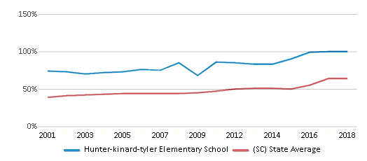 This chart display the percentage of students who is eligible for free lunch in Hunter-kinard-tyler Elementary School and the percentage of public school students who is eligible for free lunch in South Carolina by year, with the latest 2017-18 school year data.