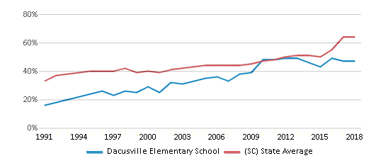 This chart display the percentage of students who is eligible for free lunch in Dacusville Elementary School and the percentage of public school students who is eligible for free lunch in South Carolina by year, with the latest 2017-18 school year data.