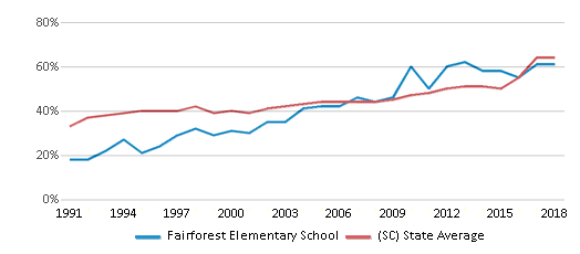 This chart display the percentage of students who is eligible for free lunch in Fairforest Elementary School and the percentage of public school students who is eligible for free lunch in South Carolina by year, with the latest 2017-18 school year data.