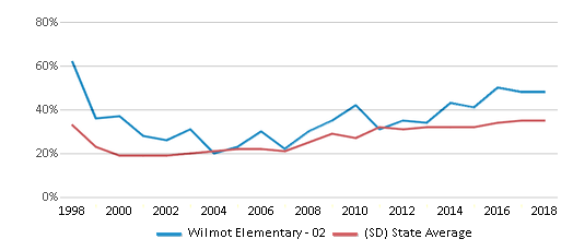 This chart display the percentage of students who is eligible for free lunch in Wilmot Elementary - 02 and the percentage of public school students who is eligible for free lunch in South Dakota by year, with the latest 2017-18 school year data.