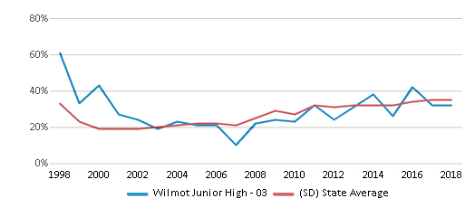 This chart display the percentage of students who is eligible for free lunch in Wilmot Junior High - 03 and the percentage of public school students who is eligible for free lunch in South Dakota by year, with the latest 2017-18 school year data.